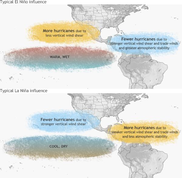 Cómo El Niño y su opuesto, La Niña, afectan a los huracanes. NOAA Climate.gov